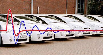 Gridable (Plug-in) Vehicles -Smart Grid Integration