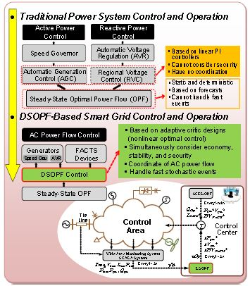 DSOPF Control for Power Systems with High Variability