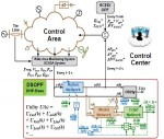 Dynamic Stochastic Optimal Power Flow Control for Smart Grids