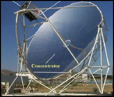 Modeling and Grid Integration of Large Dish‐Stirling Solar Farm